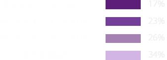 年收入水平(美元)