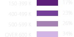 Anual Household Income (US)